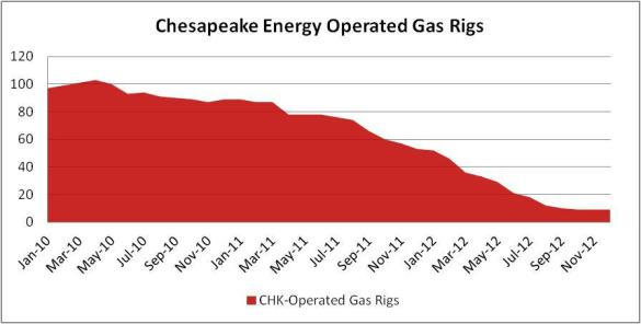 Chesapeake operate Rigs