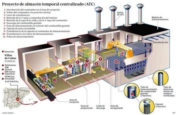 Proyecto-de-almacén-nuclear-640x417