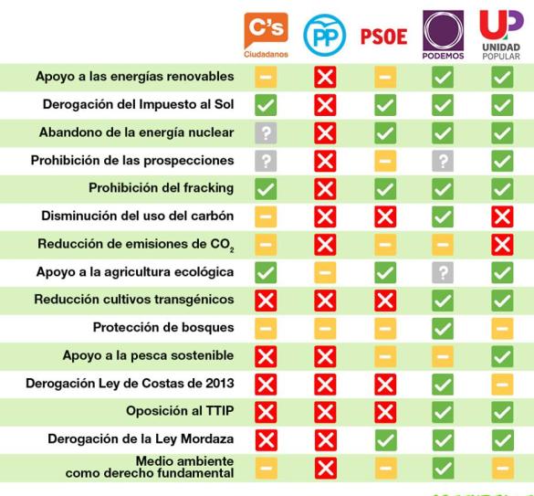 OPCIONES CADA PARTIDO