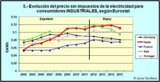 5_precio_industriales